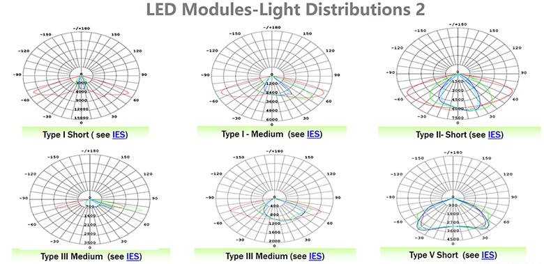 Led Light Engine Module Solutions Of Street Lamp High Bay Lights