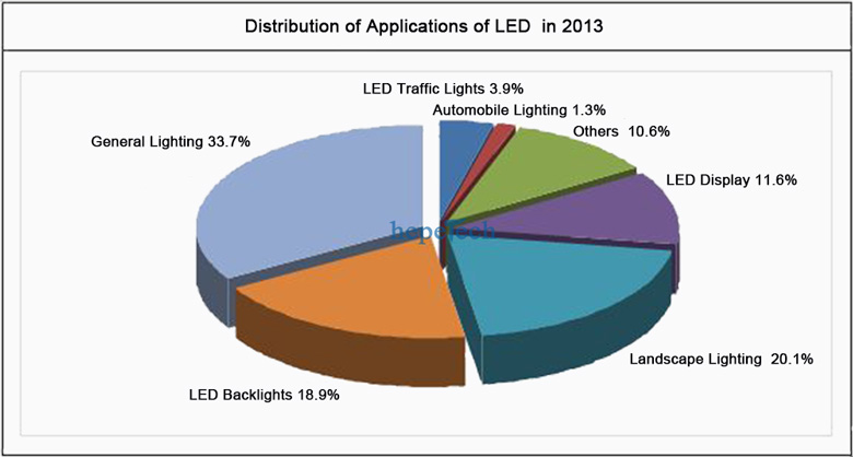application of led