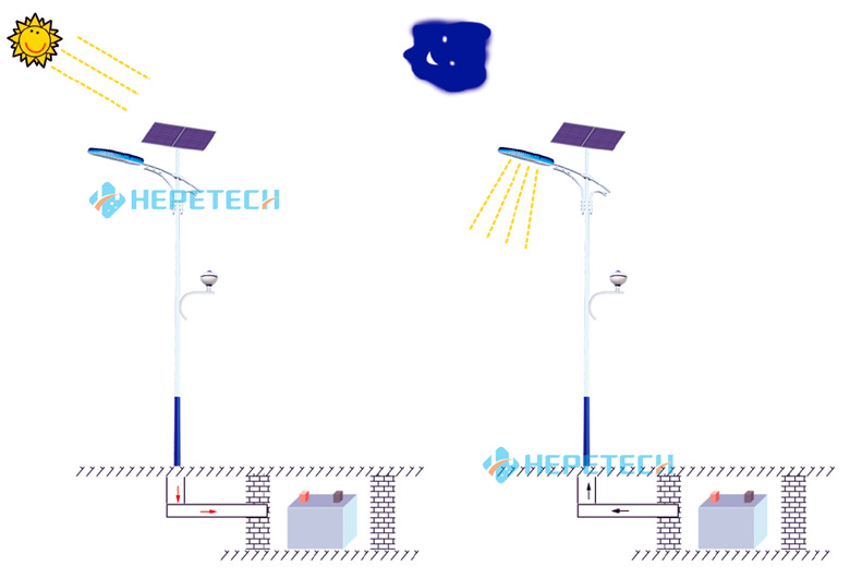 Working Principle of Solar LED Street Light System